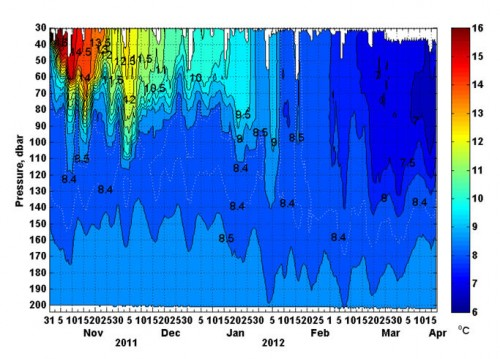 Depth-time variability of temperature during the winter 2011/12 survey of the Aqualog Profiler in the NE Black Sea.